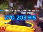 270,2 JUTA JIWA JUMLAH PENDUDUK INDONESIA 2020 5