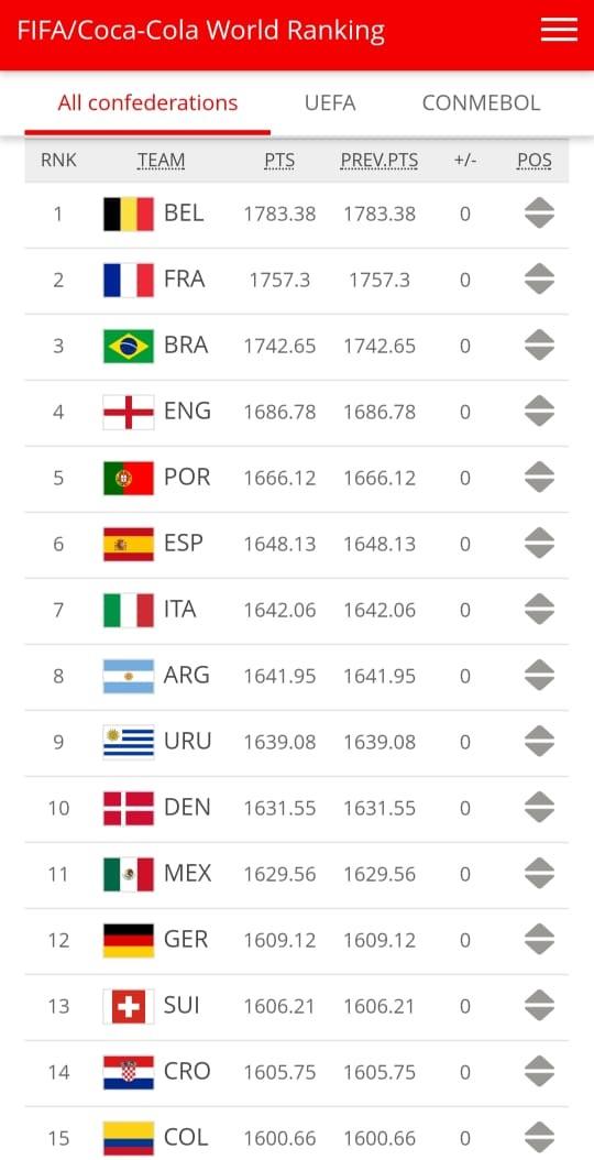 DAFTAR RANKING TOP TEN FIFA MINUS JERMAN DAN BELANDA 1